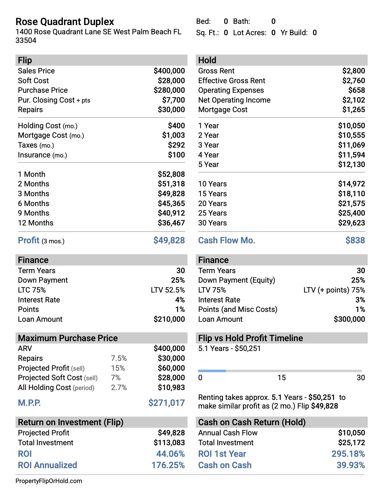 Property Flip or Hold Comparision Report
